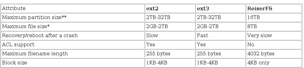 Maximum Partition size supported by Linux
