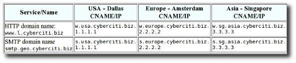 Fig.01: Sample geodns setup for HTTP/SMTP service