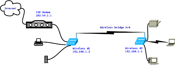 howto connect two wireless router wirelessly bridge open consider the following network diagram fig 01 wireless client setup