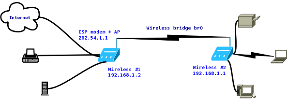 HowTo Connect Two Wireless Router Wirelessly Bridge With Open – Router Modem Wiring-diagram