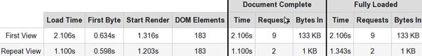 Amazon AWS Route 53 GEO DNS Configurations