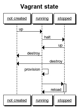 Fig.01: Vagrant state