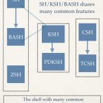 A Shell Primer: Master Your Linux, OS X, Unix Shell Environment