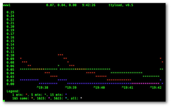 "Fig.01: ttyload -- ""graphical"" tracking of Linux load average in a terminal (""tty"")"