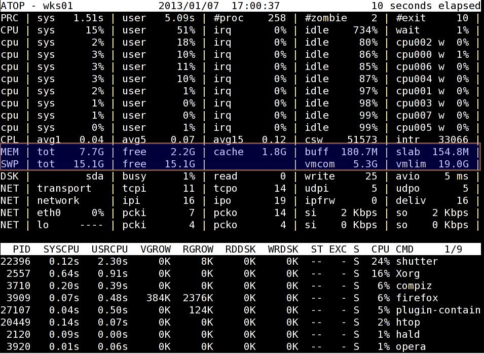 CentOS / RHEL: Install atop (Advanced System & Process Monitor) Utility