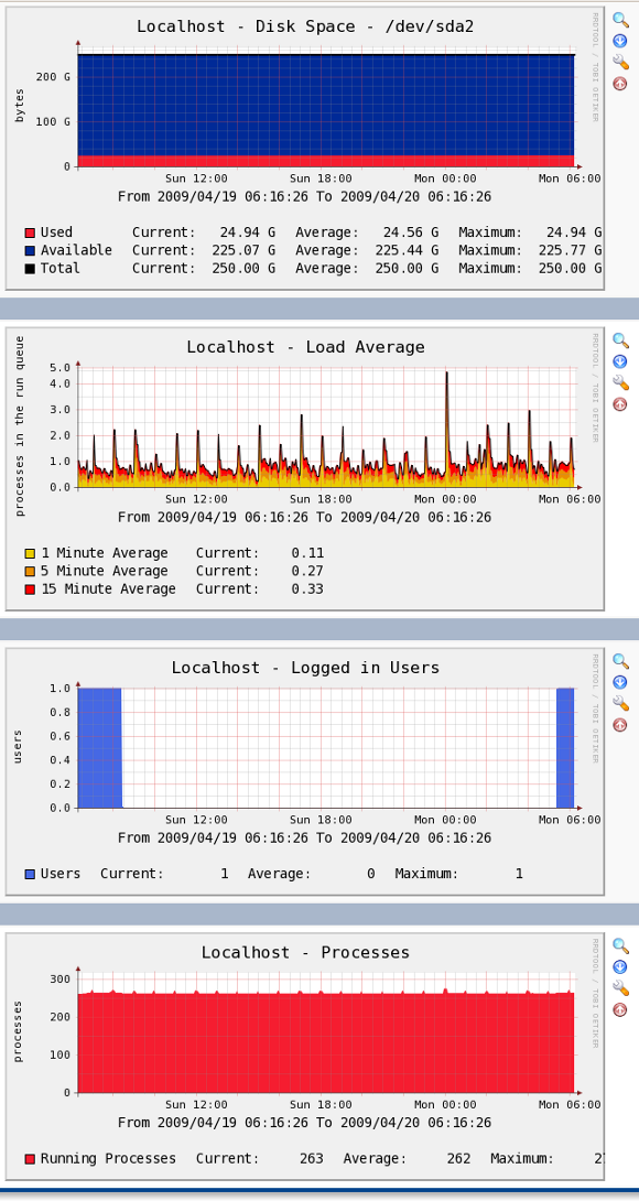 Fig.03: Cacti in Action Disk, Load average and User stats