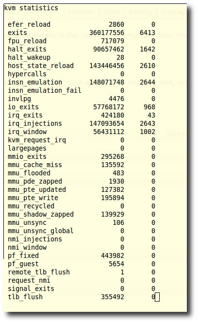 Fig.01: Getting stats about KVM with kvm_stat