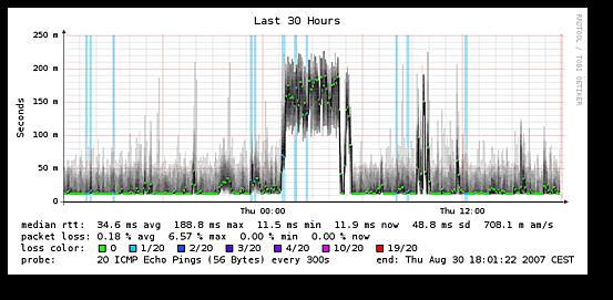 Network: Monitor Outgoing Bandwidth Latency / Jitter