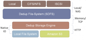 Fig.01: Data deduplication using opendedup