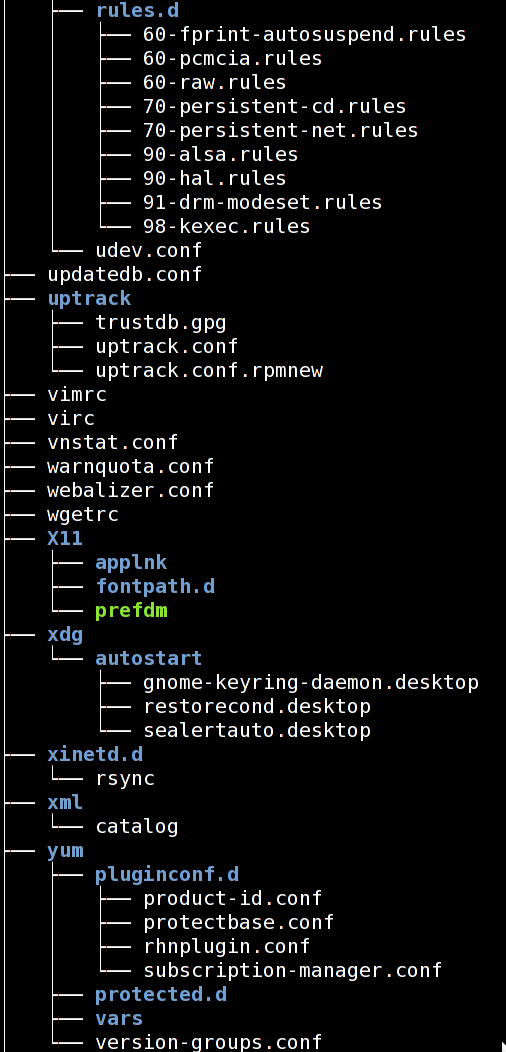 Fig.01: Linux tree Command To  Display Structure of Directory Hierarchy