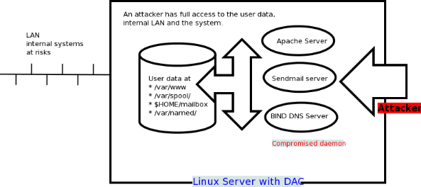 Fig.01: Linux or Unix Server With DAC Security Model