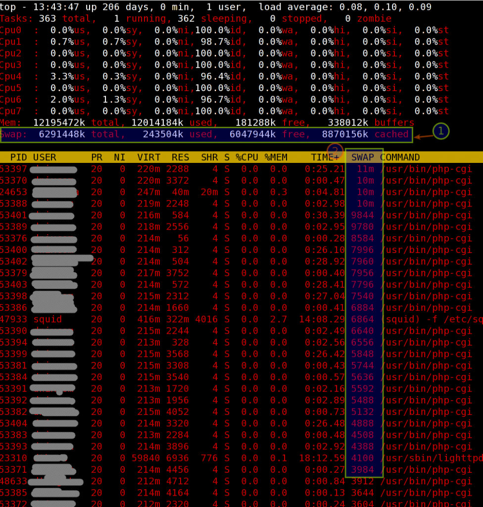 Fig.02 top command - sored process by swap usage