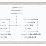 How To Setup SSH Keys on a Linux / Unix System