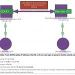 Howto Configure PFSense Site-to-Site IPSec VPN Tunnel For Remote Access