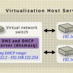 KVM libvirt assign static guest IP addresses using DHCP on the virtual machine
