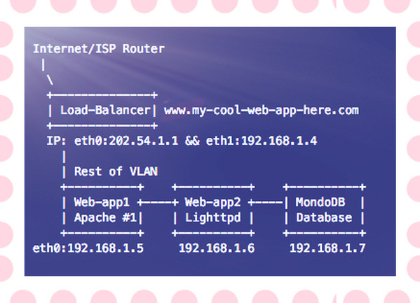 Fig.01: A sample modern web-app with MonoDB running inside your VLAN