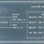 How to log real user's IP address with Nginx in log files