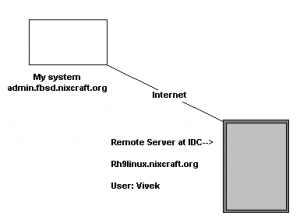 Fig.01 ssh key based authentication