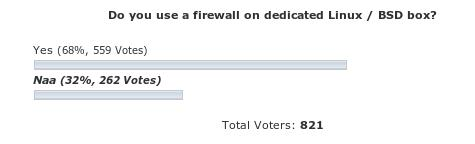 Poll Result: Do you use a firewall on dedicated Linux / BSD box?
