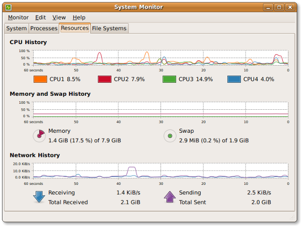 The Gnome System Monitor application