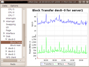 Fig.03: Disk stats (blok device) stats for server1