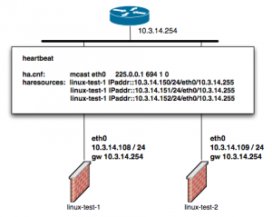 Linux HA configuration using two web servers
